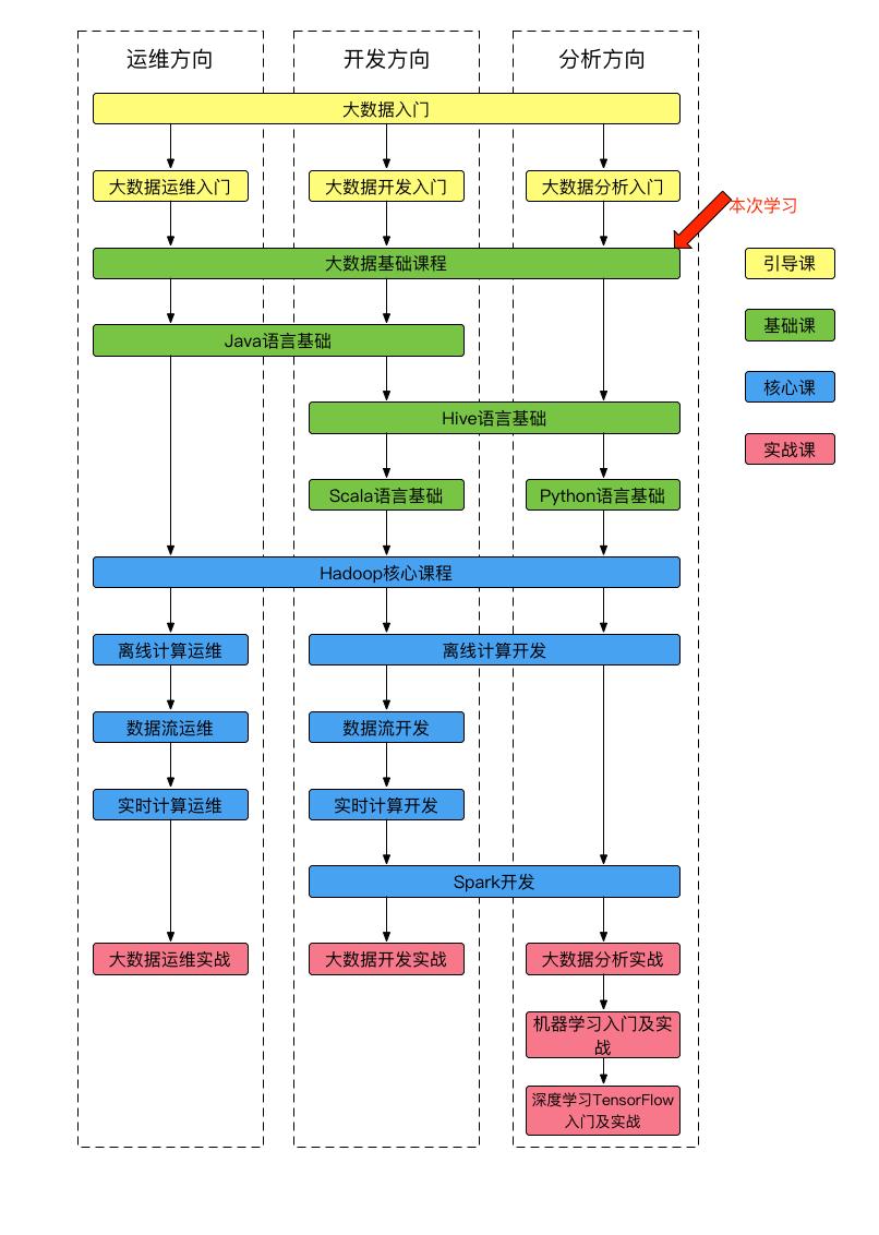 课程体系图-3.png