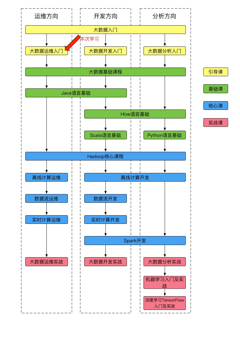 课程体系图-2.png
