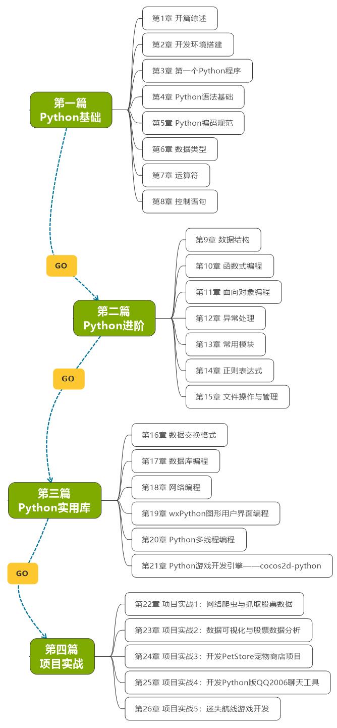 本书学习路线图.jpg