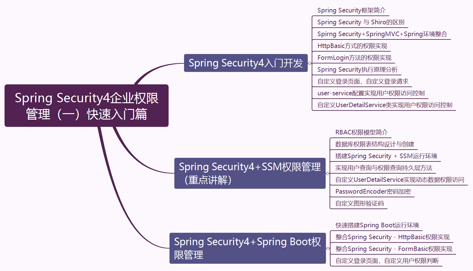 Spring Security4企业权限管理(一)快速入门篇.png