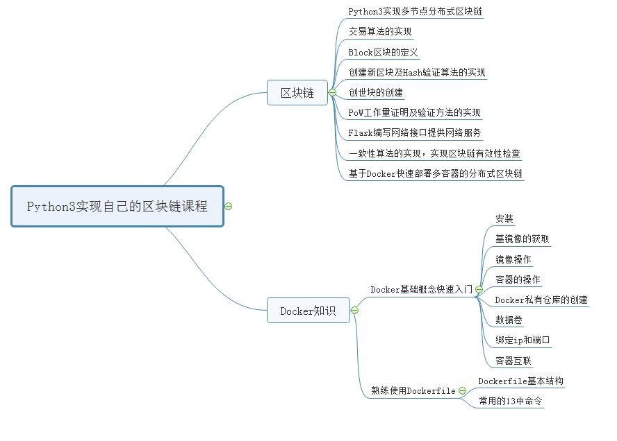 Docker区块链知识图谱.png