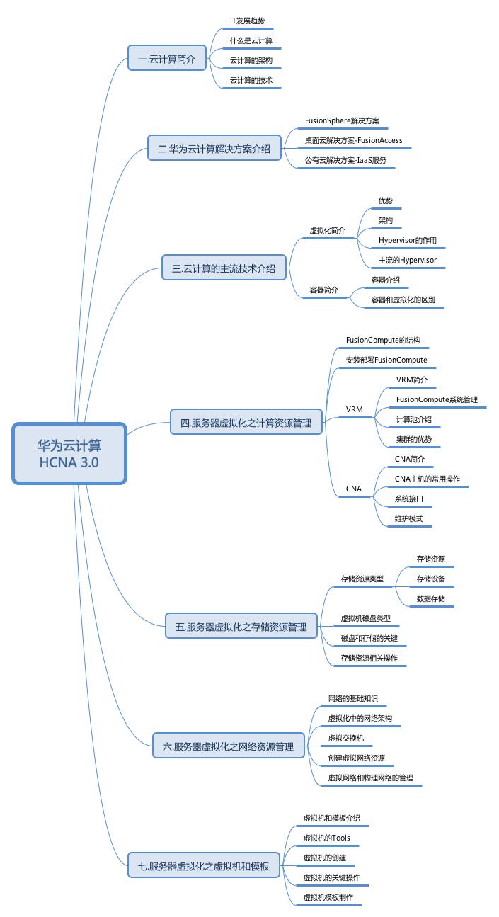 华为云计算 HCNA 3.0.png