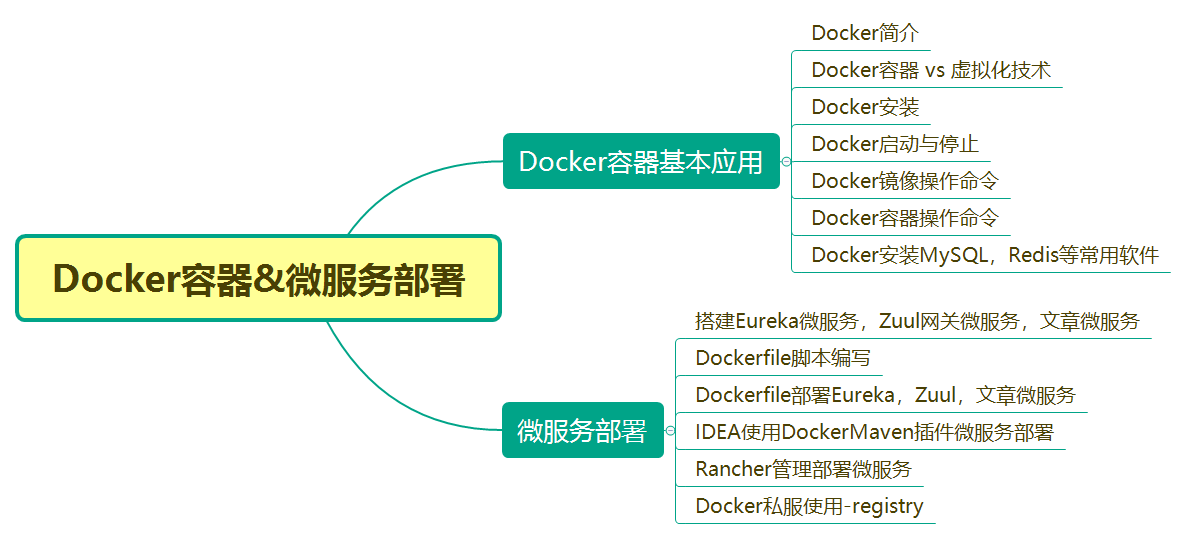Docker容器&微服务部署.png