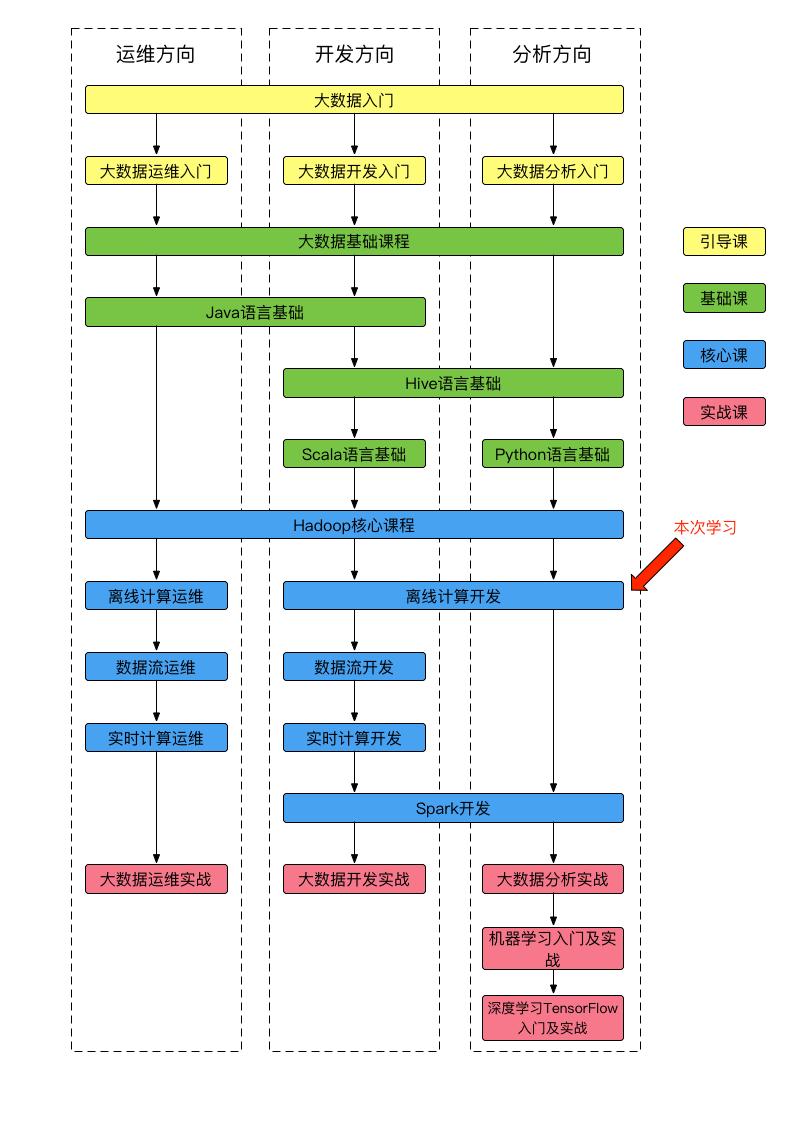 课程体系图-16.png