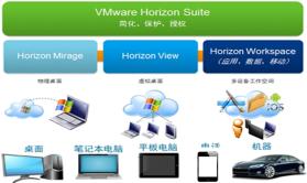 转VMware官方中文介绍《Horizon Suite View|Mirage|Workspace》视频课程