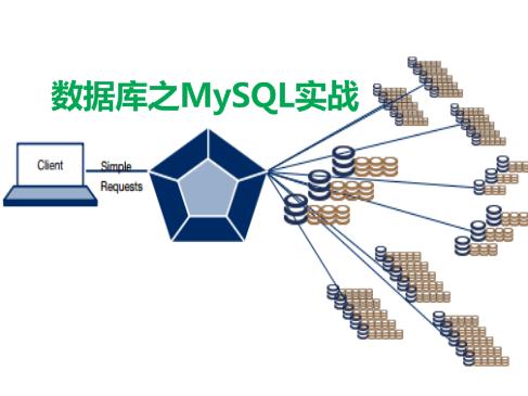 数据库之MySQL实战视频课程