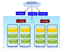 MongoDB集群架构部署视频课程