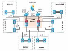 局域网实战案例视频课程(三):数据中心网络缺陷改造