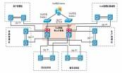 【网络实战经验】局域网优化改造案例专题