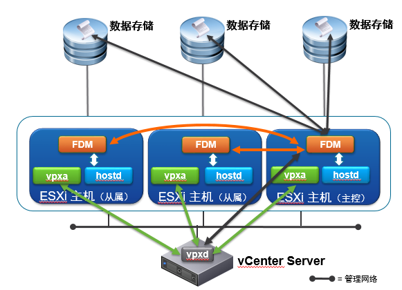VMware vSphere  VCP 6.5 | 6.7 |7.0 (附Horizon 8.0)