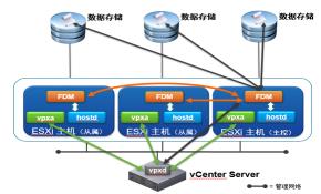 VMware vSphere  VCP 6.5   6.7  7.0 (附Horizon 8.0)