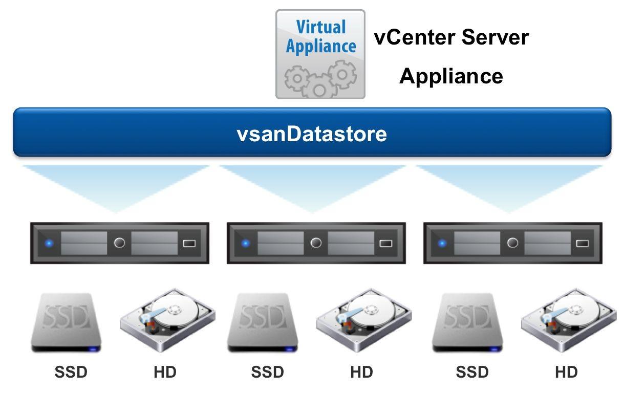 VMware vSAN 6.6 | vSAN 7.0 视频课程