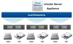 VMware vSAN 6.6   vSAN 7.0 视频课程