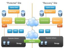 数据中心之存储+备份+容灾类技术视频课程