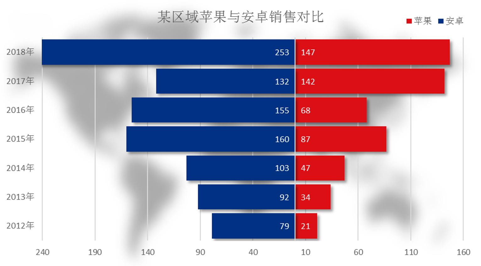 利用旋风图增加两组数据之间的对比效果视频教程