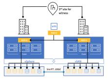 VSAN 6.7 部署与管理视频课程