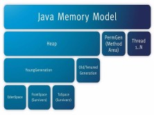JAVA数据结构--哈希表与堆结构