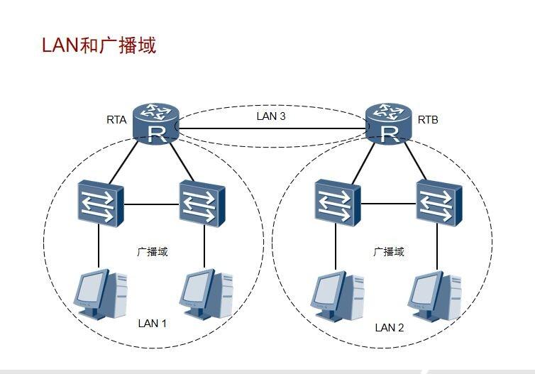 网络间的互联视频课程
