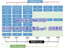Openstack(Newton版)部署(集成ceph)交流參考(抱歉,版本較老,且沒多少時間答疑)