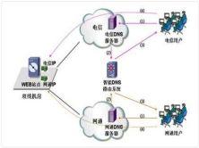 搭建内网智能DNS服务器实战视频课程
