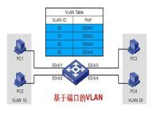 H3C路由交换技术之VLAN基础入门视频课程
