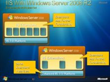 Windows Server 2008 R2 IIS 7.5 管理演示