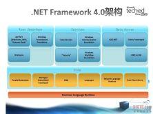 .NET 软件架构开发实战干货视频课程