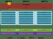OpenStack HA 三主控高可用環境搭建實踐視頻課程