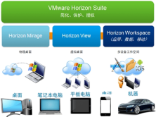转VMware官方中文介绍《Horizon Suite View|Mirage|Workspace》视频课程