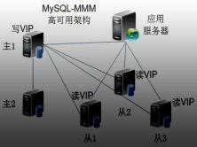 MySQL高可用架构讲解与实战视频课程
