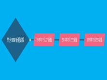 乾颐堂安德华为HCNP新题讲解视频课程(涵盖221、222、223)