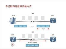 HDLC和PPP原理与配置;PPPoE原理与配置视频课程