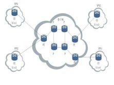 MPLS VPN骨干網絡視頻課程【完整版視頻限時免費推廣】