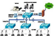 NA-NP企業局域網實際項目工程視頻課程【NA-NP項目工程限時推廣】