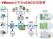 VMware雲平台vCAC 6.2應用部署實戰培訓視頻課程