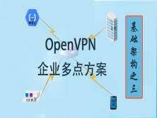 開源虛擬私有網多點企業解決方案(基礎架構之三)