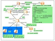 企业网中级综合拓扑实验