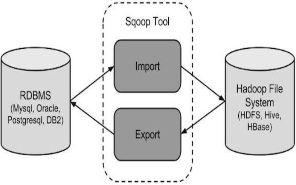 2020好程序员大数据-Sqoop视频(程序员必备)