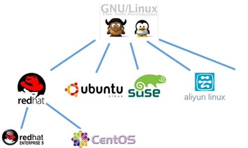 Linux零基础3天学习