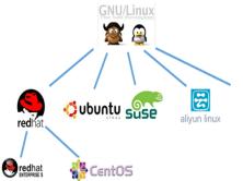 Linux零基础3天快速入门