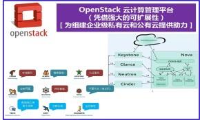 OpenStack 云计算管理平台(凭借强大的可扩展性,为组建企业级私有云或公有云提供助力)