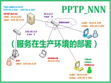 PPTP_*** 服务在生产环境的部署