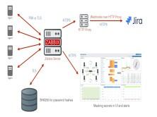 Zabbix5.0企业监控极简高效部署