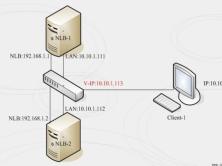 Windows Server 2016 NLB集群部署实战
