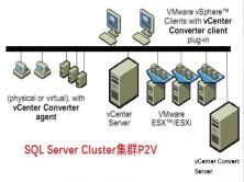 VMware Converter 对 SQL Server Cluster集群做P2V实战