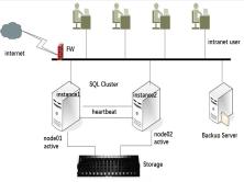 Windows Cluster集群和SQL Server数据库集群搭建配置实战