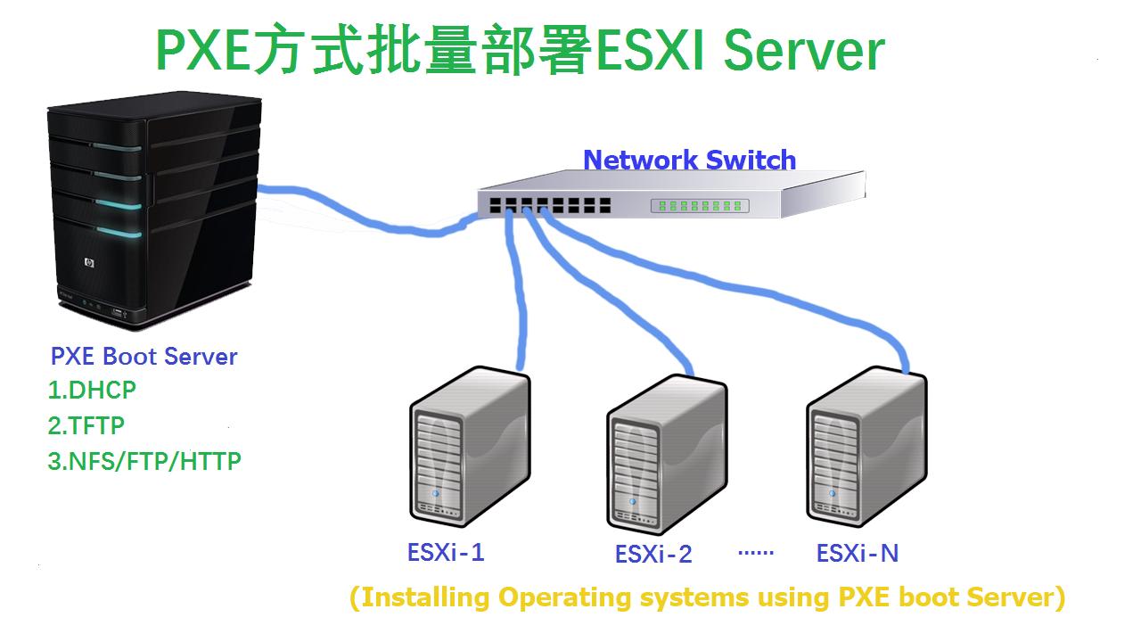 配置PXE服务器批量安装VMware ESXi6.5/ESXi6.7系统(BIOS/UEFI)