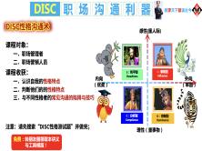 DISC职场沟通技巧