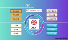 Ceph入门与实战【基于nautilus版+新基建+Ceph-deploy】